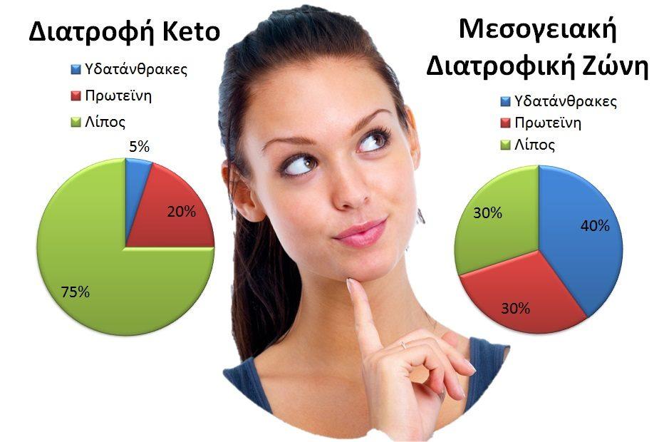 Διατροφική Ζώνη VS Διατροφή Keto